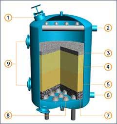 Multimedia Sand Filtration System